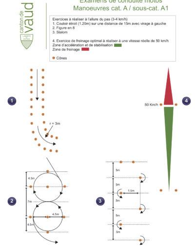 Plan des manoeuvres